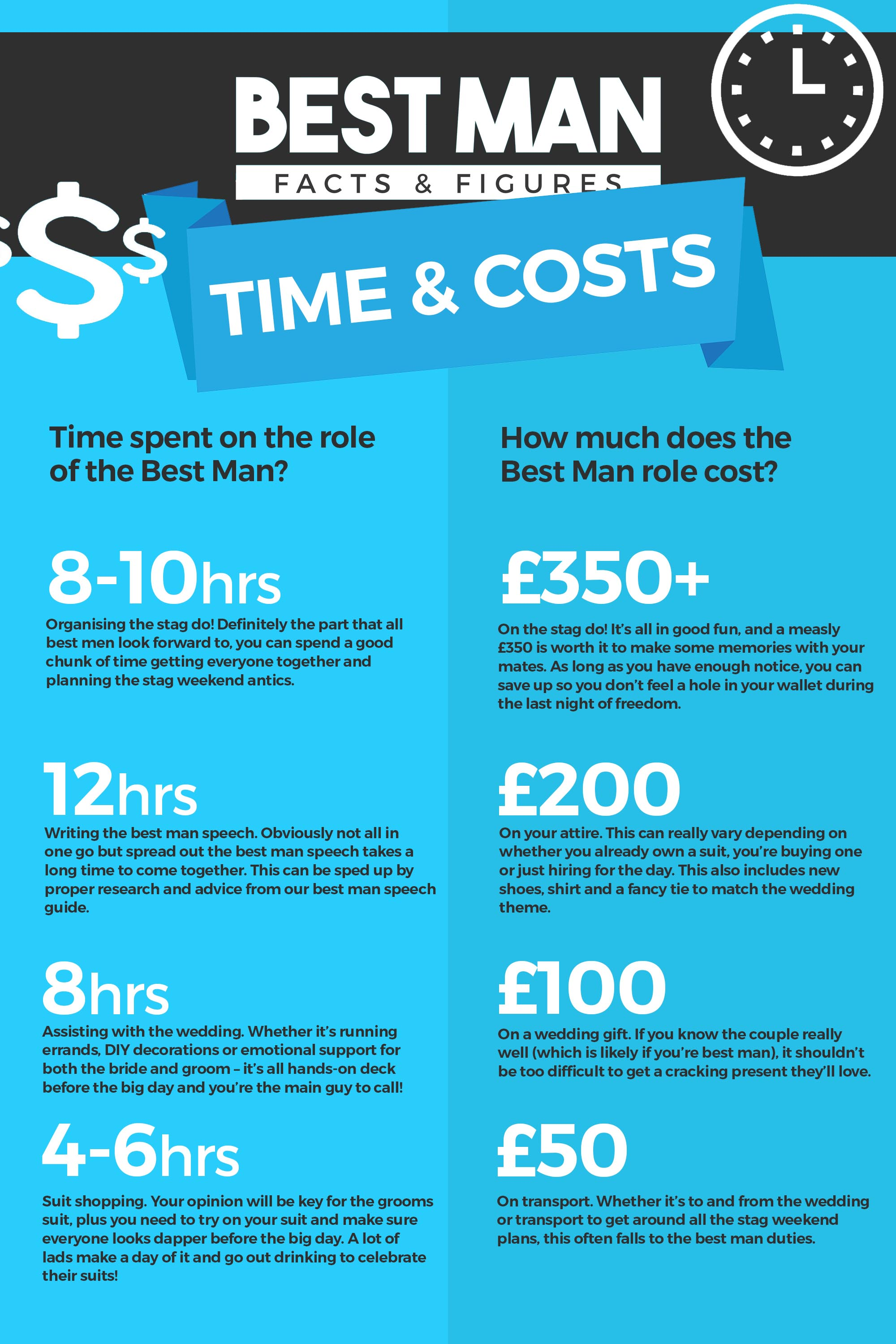 Best Man Facts & Figures - Time & Costs