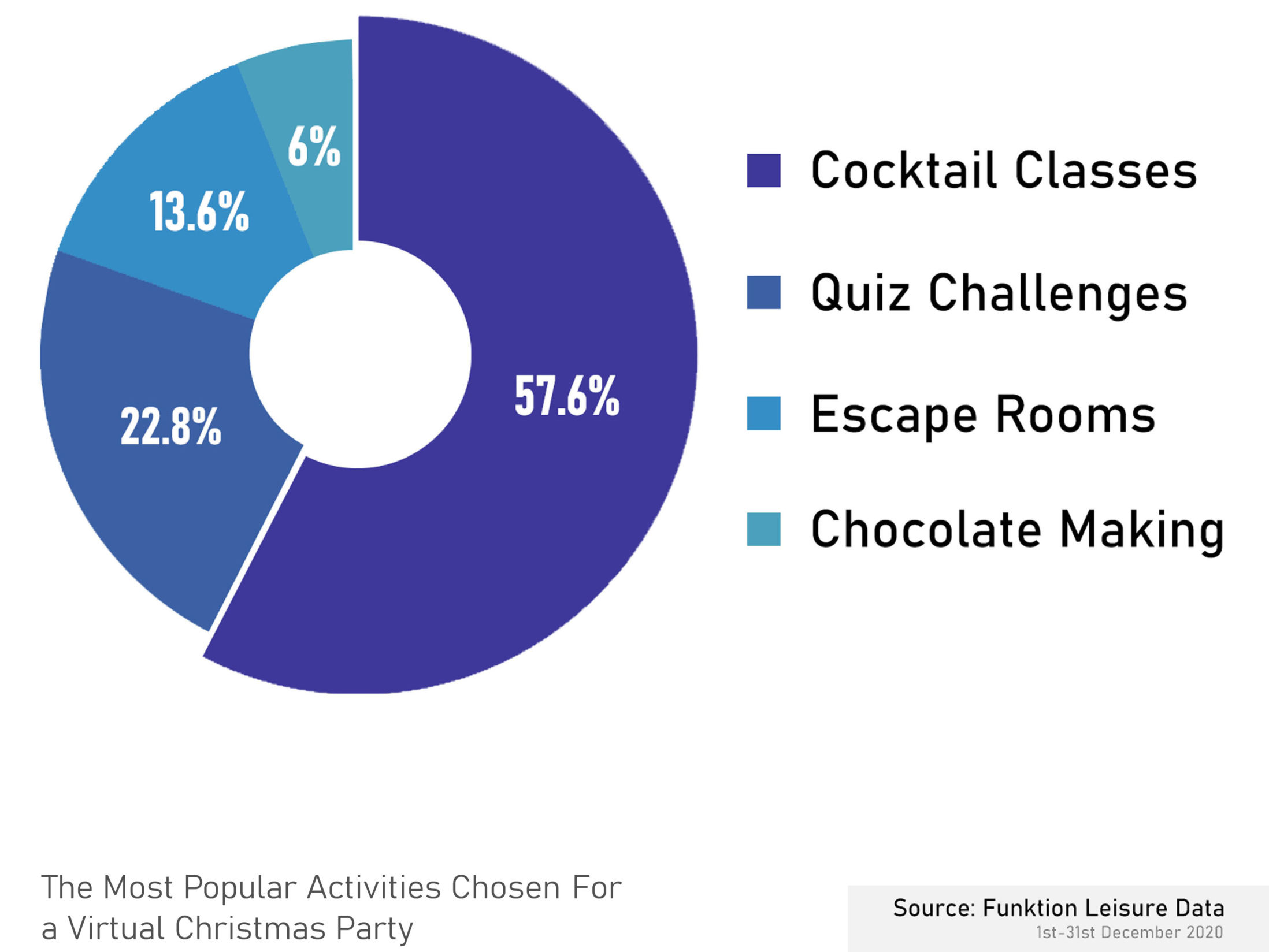 The Most Popular Activities Chosen for a Virtual Christmas Party