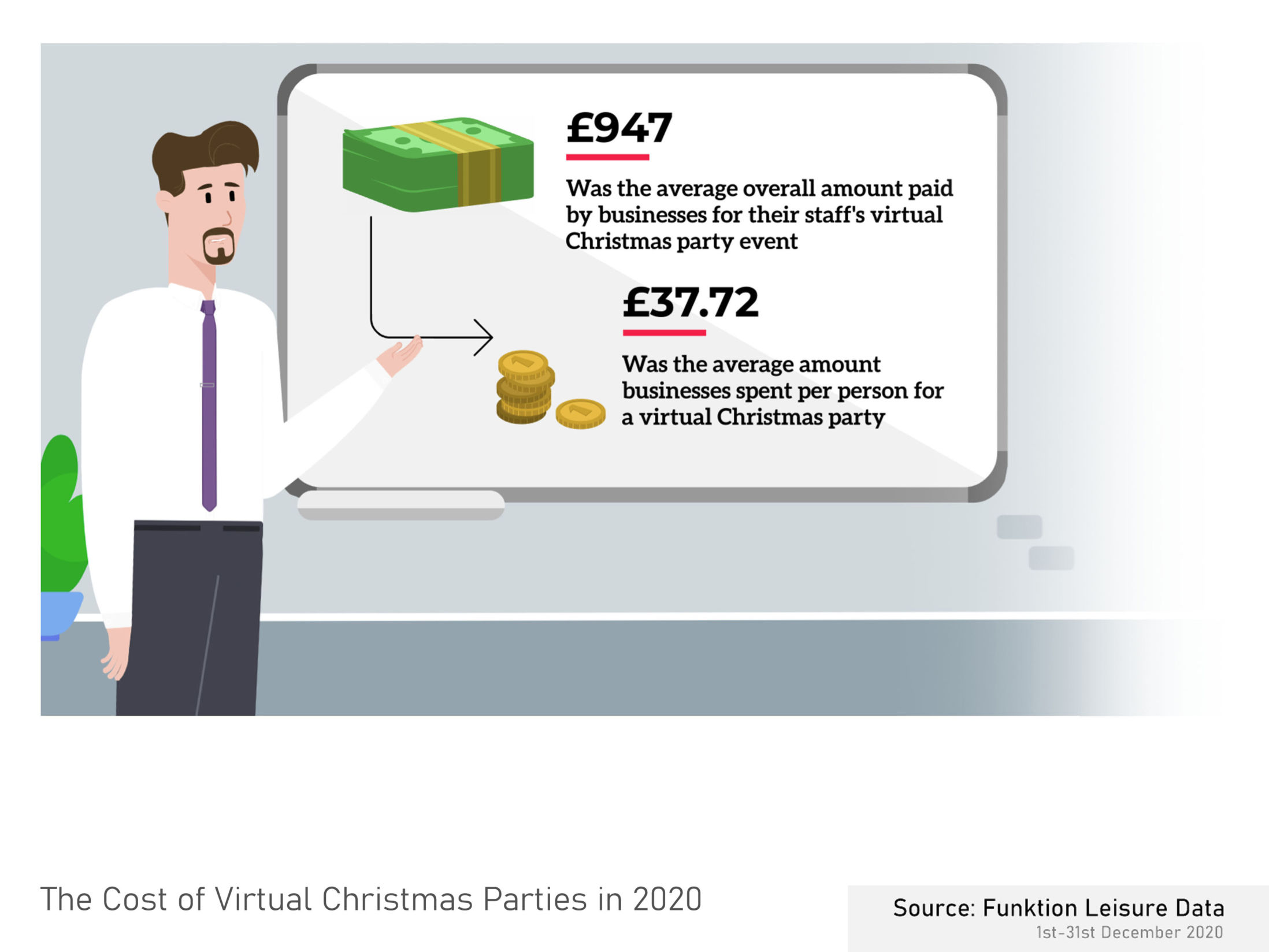 The Cost of Virtual Christmas Parties in 2020