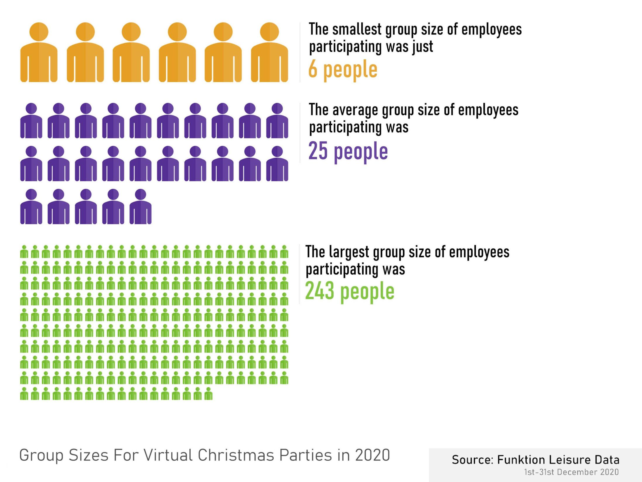 Group Sizes for Virtual Christmas Parties in 2020