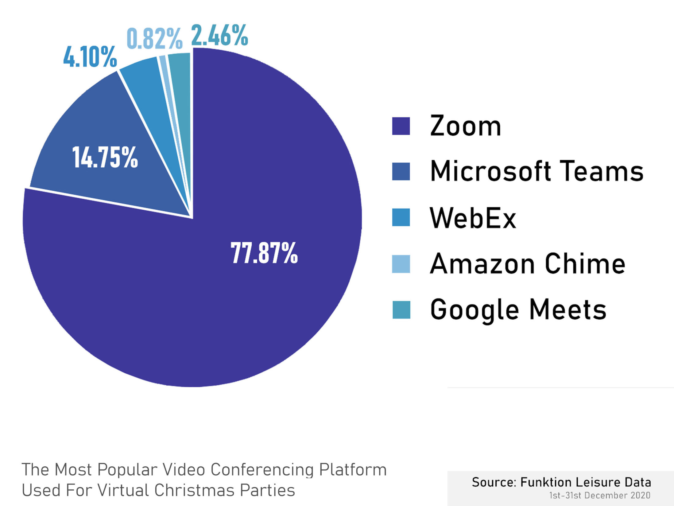 Most Popular Video Conferencing Platform for Virtual Christmas Parties