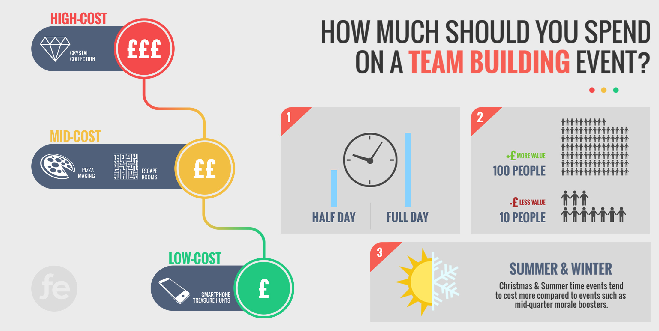 How Much Should You Spend on a Team Building Event?