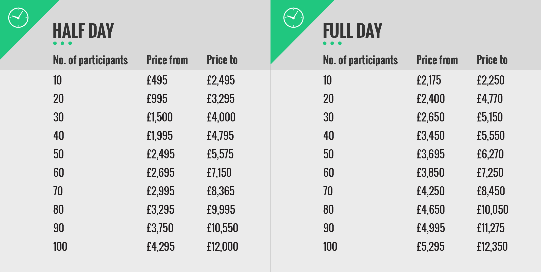 How Much Should You Spend on a Team Building Event - Price List