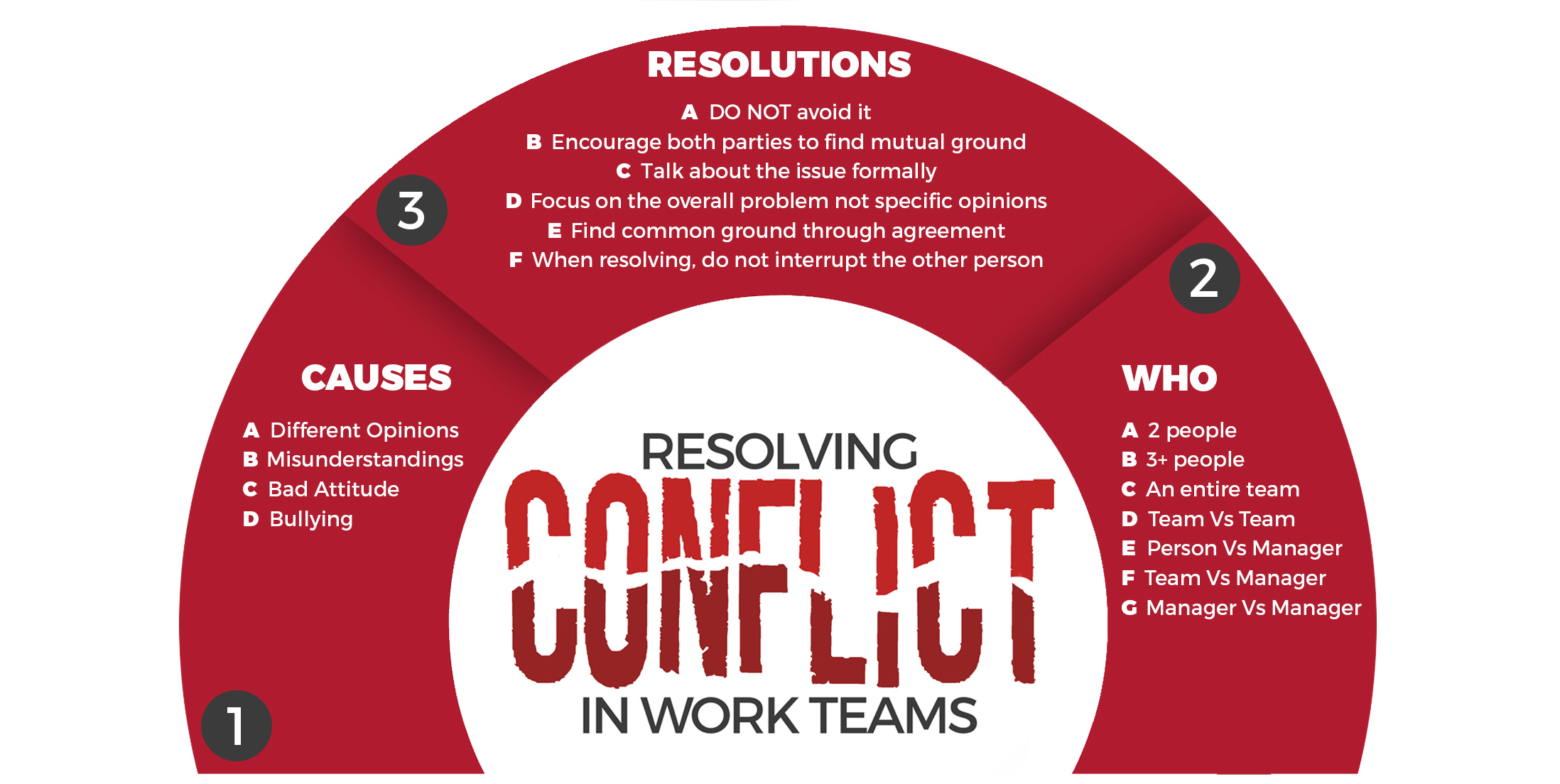 Resolving Conflict in Work Teams