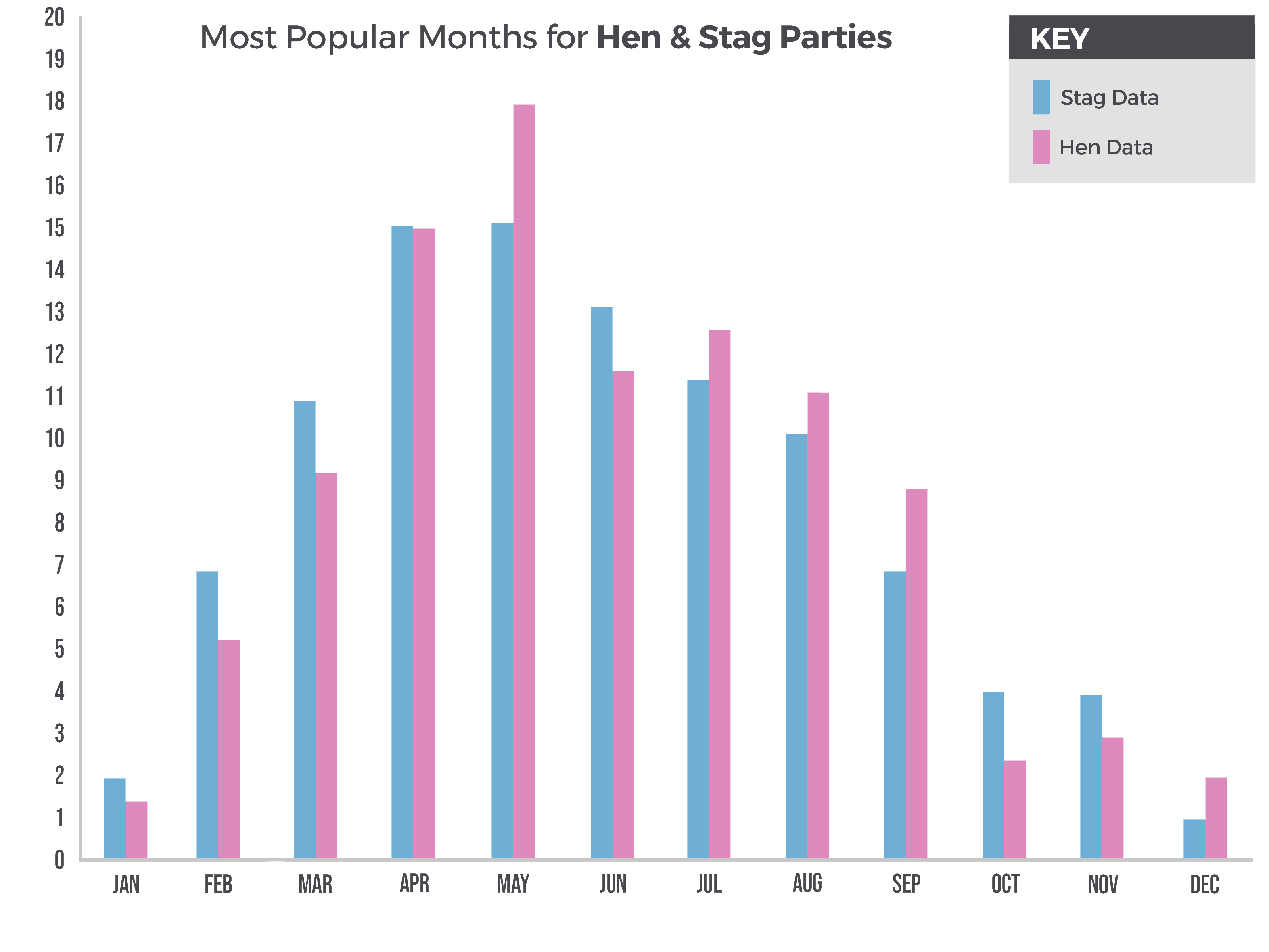 The Great Big Stag & Hen Do Trends Analysis - Month