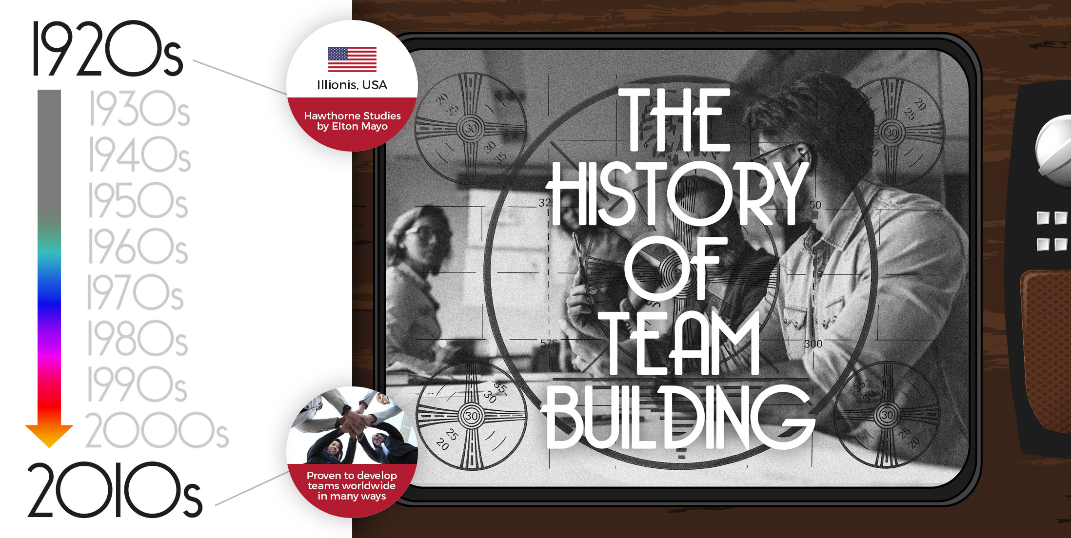 The History of Team Building
