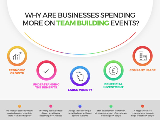 Why Are Businesses Spending More on Team Building Events?